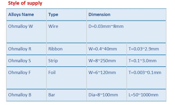 NiCrFe 70/30 High Temperature Nichrome Alloy With 820 Mpa Tensile Strength